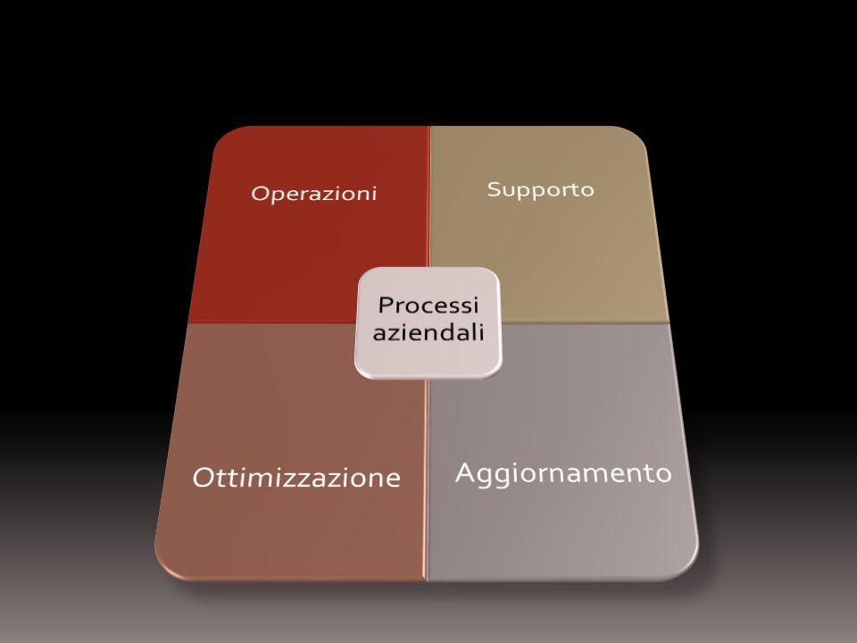 Processi aziendali Operazioni Supporto Ottimizzazione Aggiornamento