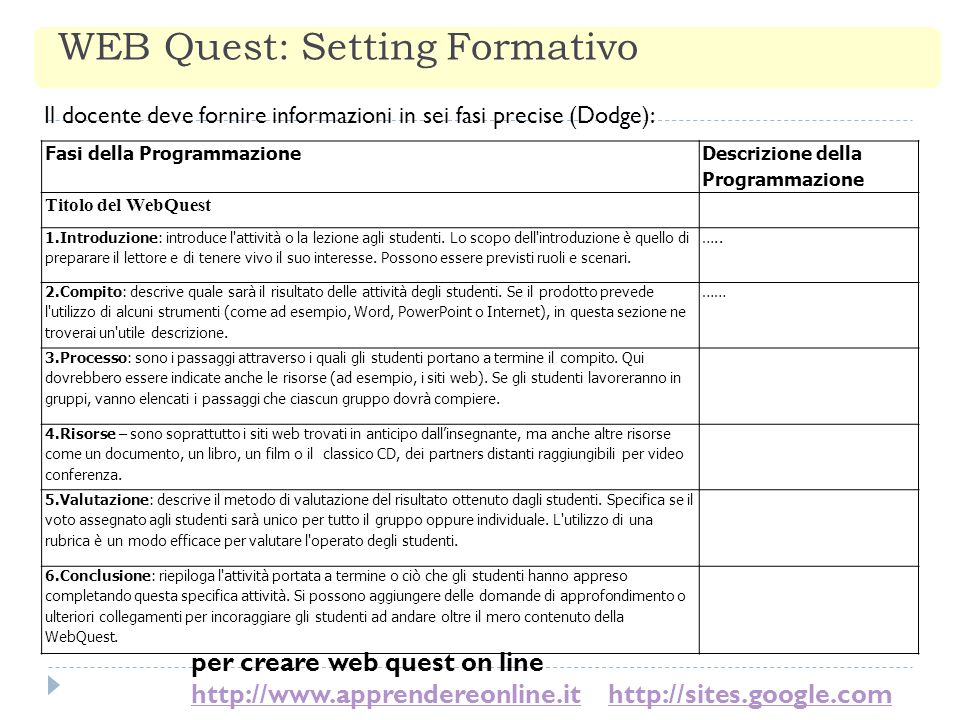 WEB Quest: Setting Formativo