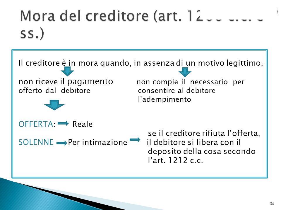 Mora del creditore (art. 1206 c.c. e ss.)