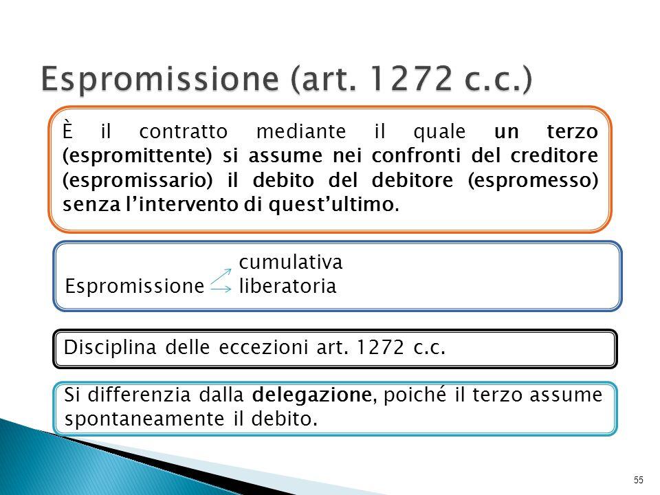 Espromissione (art. 1272 c.c.)