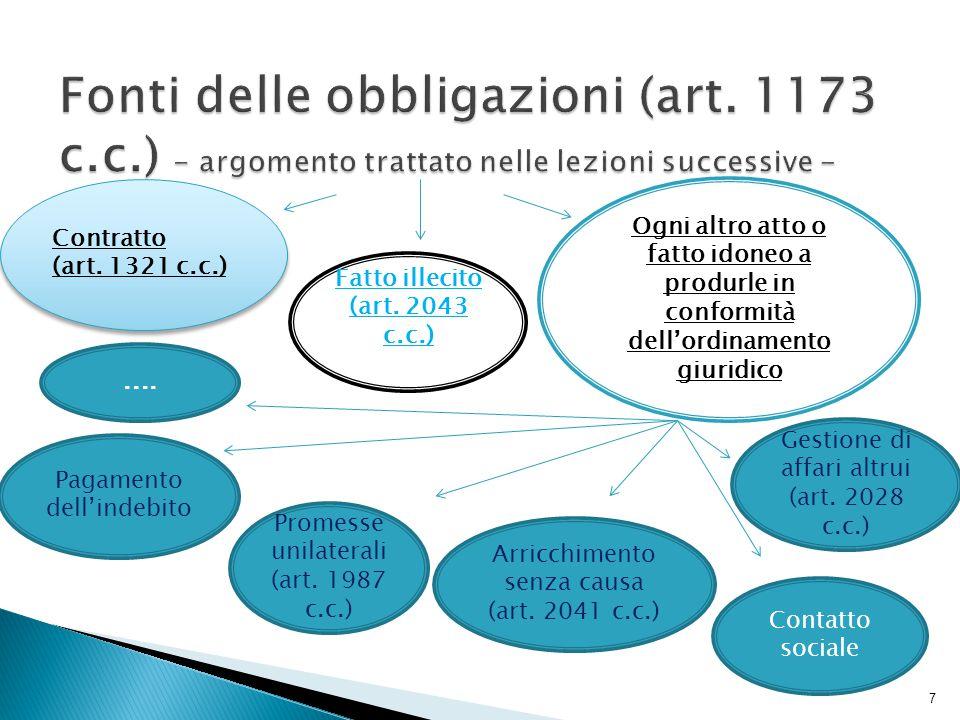 Fonti delle obbligazioni (art. 1173 c. c