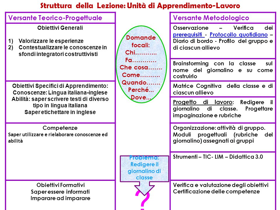 Struttura della Lezione: Unità di Apprendimento-Lavoro