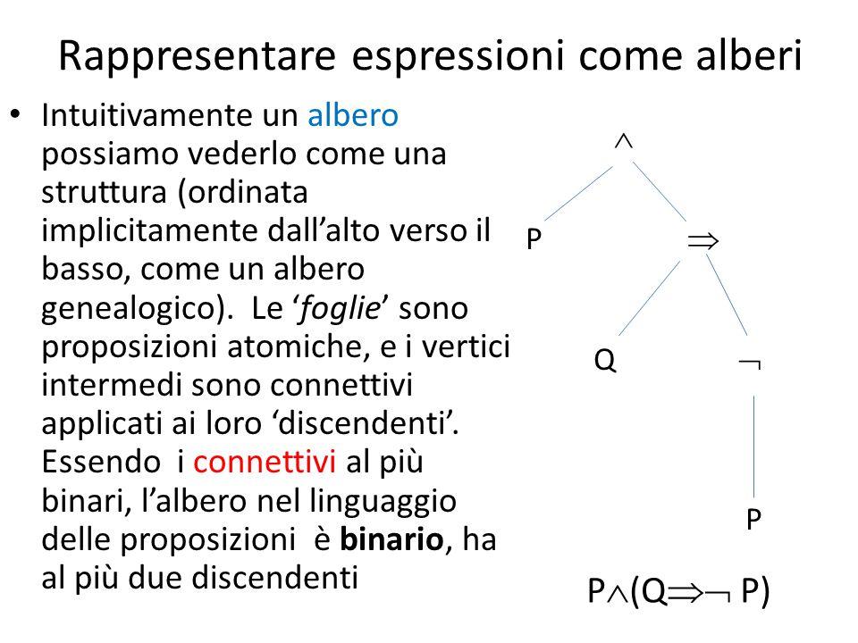 Rappresentare espressioni come alberi
