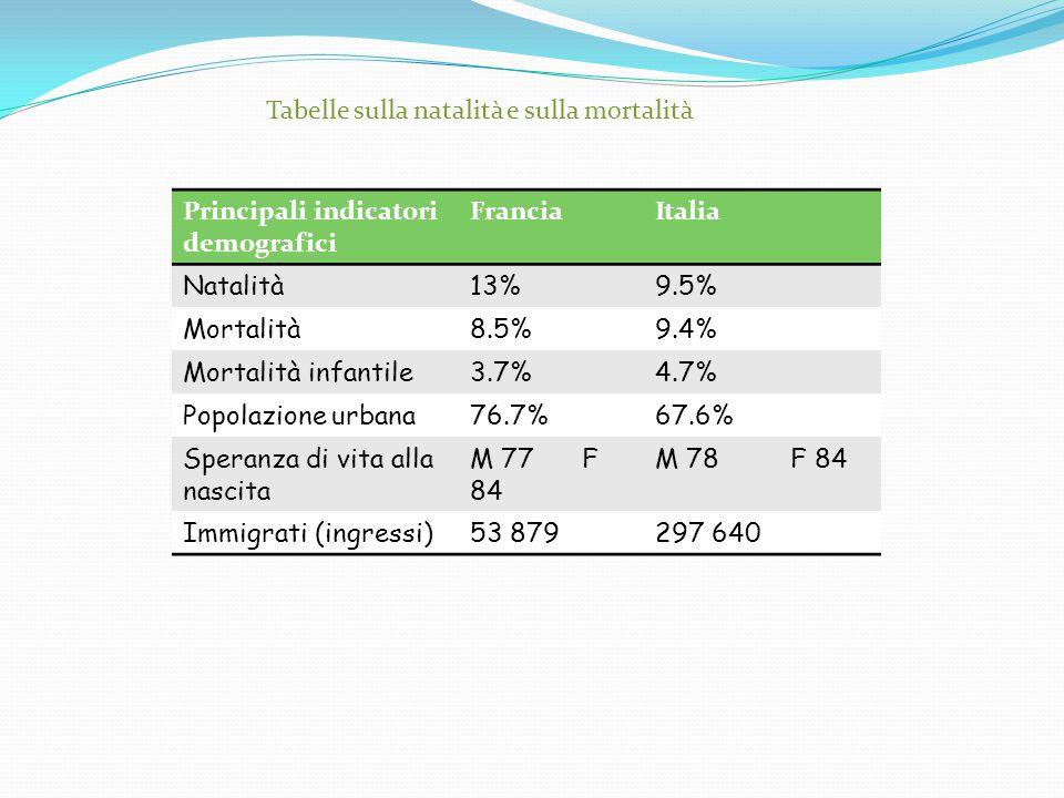 Tabelle sulla natalità e sulla mortalità