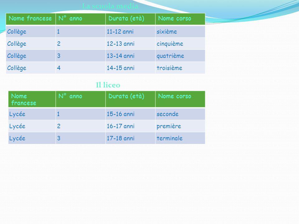 La scuola media Il liceo Nome francese N° anno Durata (età) Nome corso