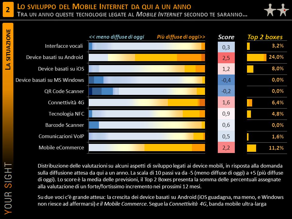 Lo sviluppo del Mobile Internet da qui a un anno