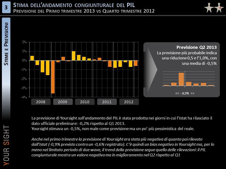 Stima dell'andamento congiunturale del PIL