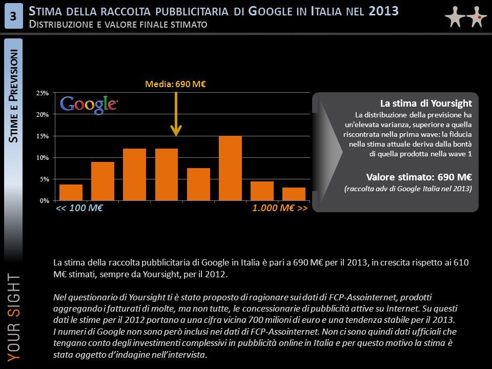 Stima della raccolta pubblicitaria di Google in Italia nel 2013