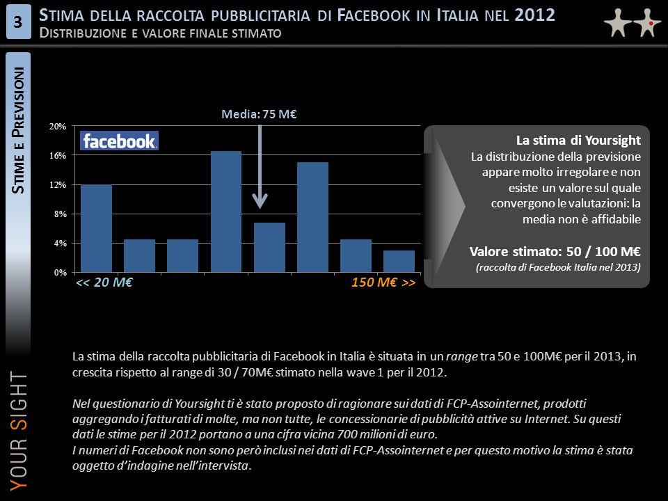 Stima della raccolta pubblicitaria di Facebook in Italia nel 2012