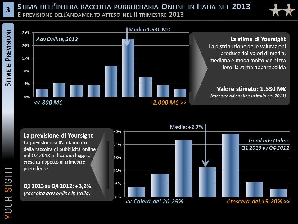 Stima dell'intera raccolta pubblicitaria Online in Italia nel 2013
