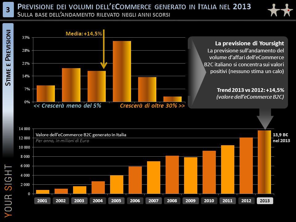 Previsione dei volumi dell'eCommerce generato in Italia nel 2013