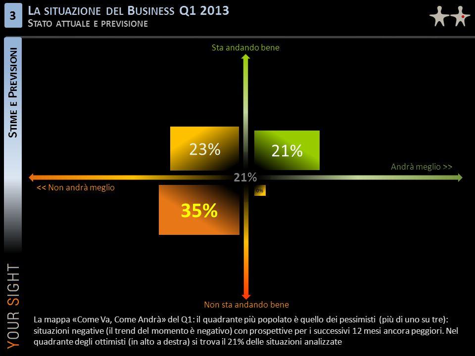 35% 23% 21% La situazione del Business Q1 2013 3 Stime e Previsioni