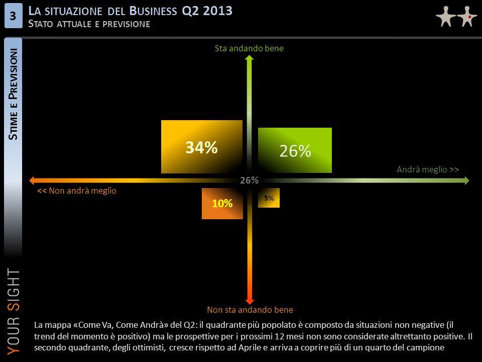 34% 26% La situazione del Business Q2 2013 3 Stime e Previsioni
