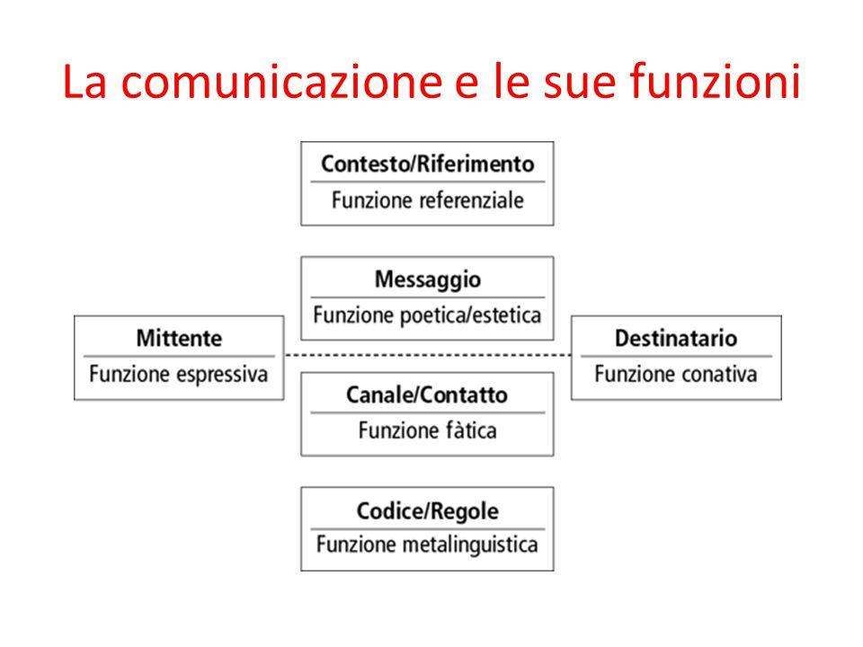 La comunicazione e le sue funzioni