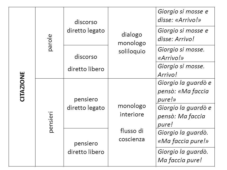 discorso diretto legato dialogo monologo soliloquio