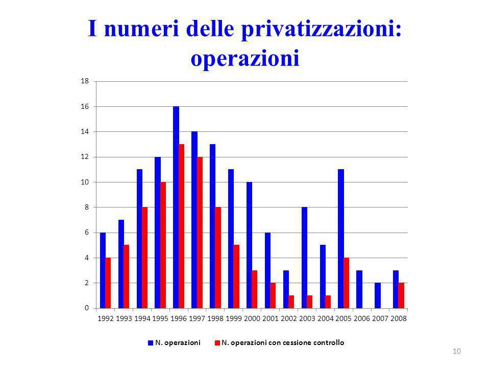 I numeri delle privatizzazioni: