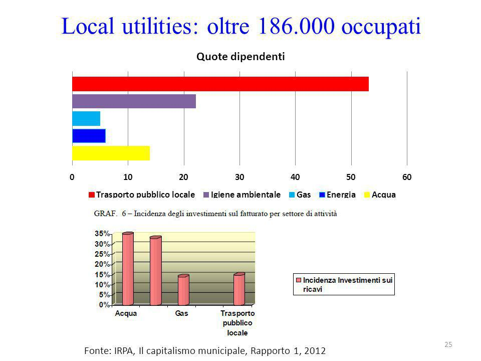 Local utilities: oltre 186.000 occupati