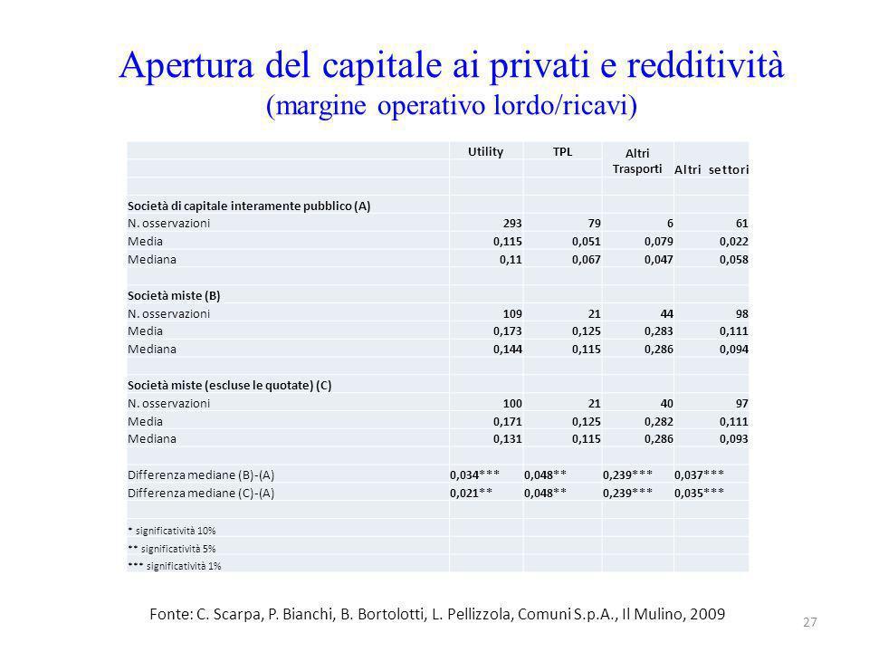 Apertura del capitale ai privati e redditività (margine operativo lordo/ricavi)