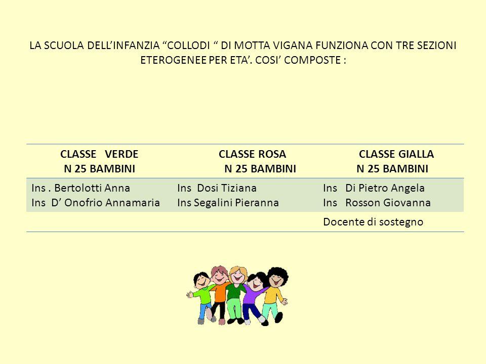 LA SCUOLA DELL'INFANZIA COLLODI DI MOTTA VIGANA FUNZIONA CON TRE SEZIONI ETEROGENEE PER ETA'. COSI' COMPOSTE :