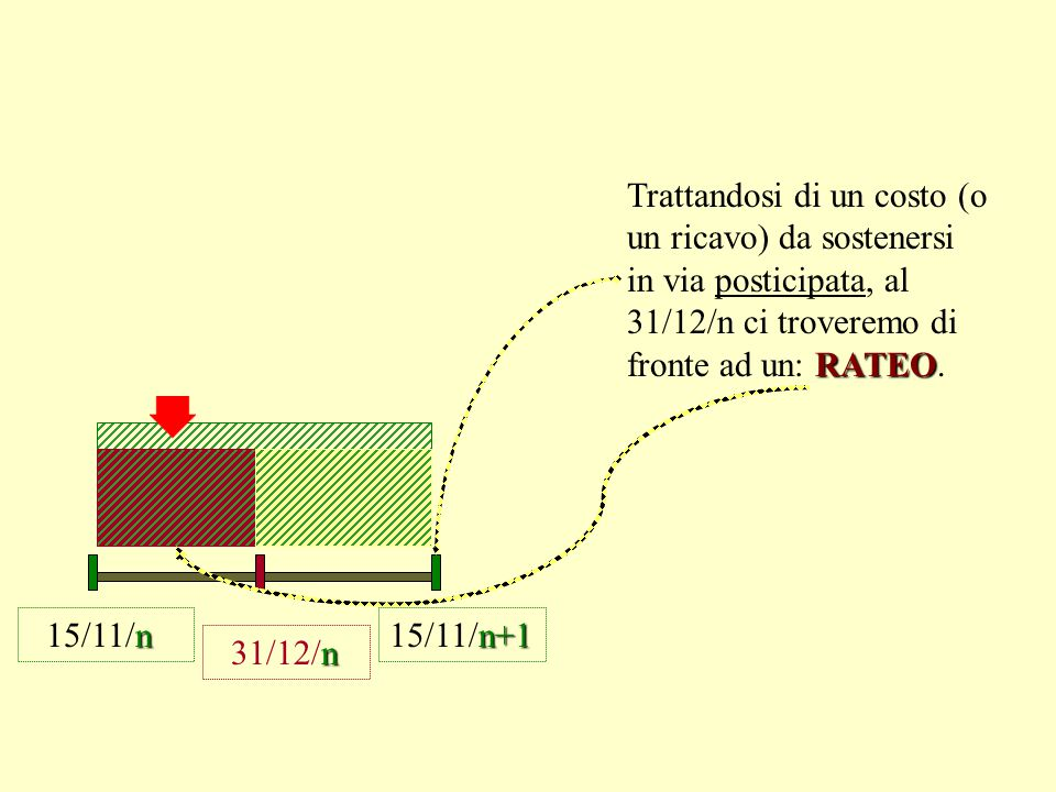 Trattandosi di un costo (o un ricavo) da sostenersi in via posticipata, al 31/12/n ci troveremo di fronte ad un: RATEO.