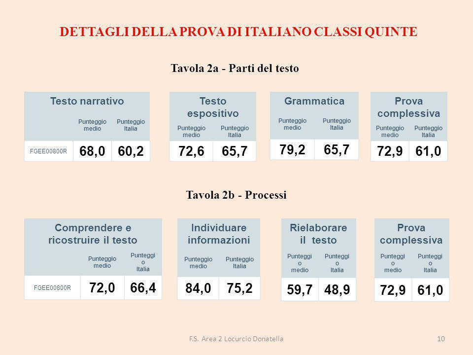 DETTAGLI DELLA PROVA DI ITALIANO CLASSI QUINTE