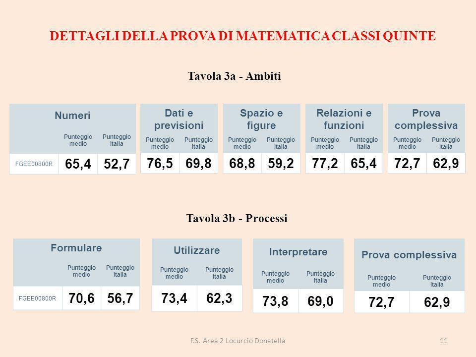 DETTAGLI DELLA PROVA DI MATEMATICA CLASSI QUINTE