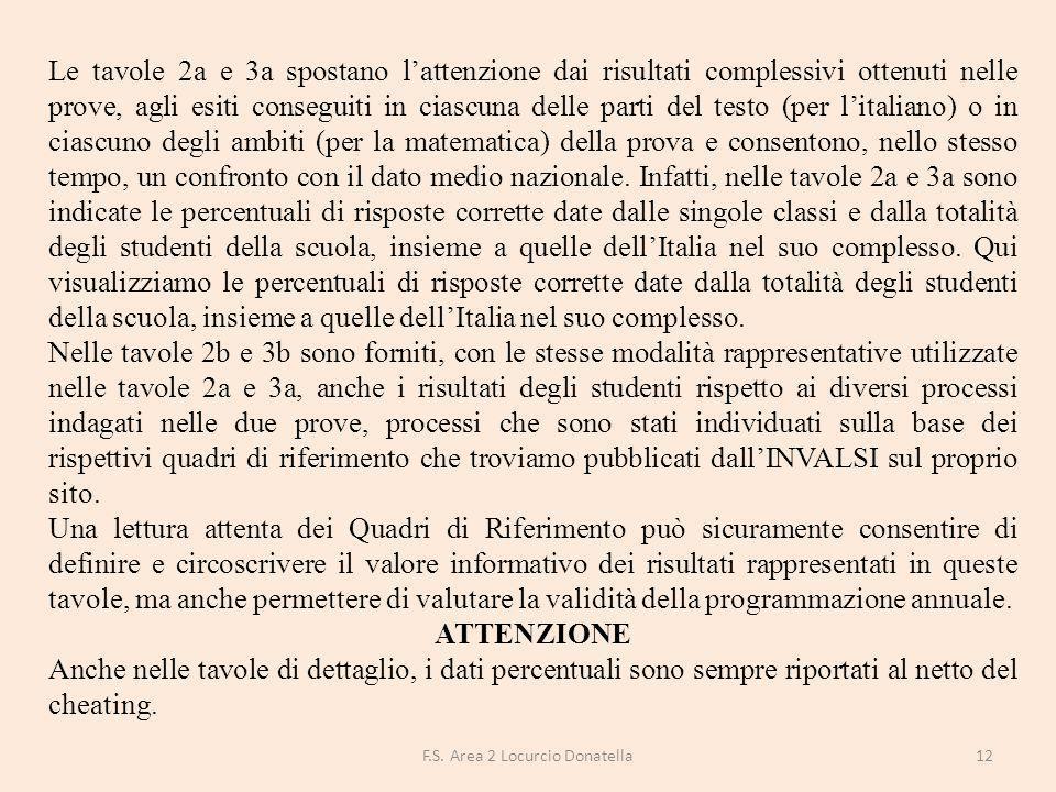 F.S. Area 2 Locurcio Donatella