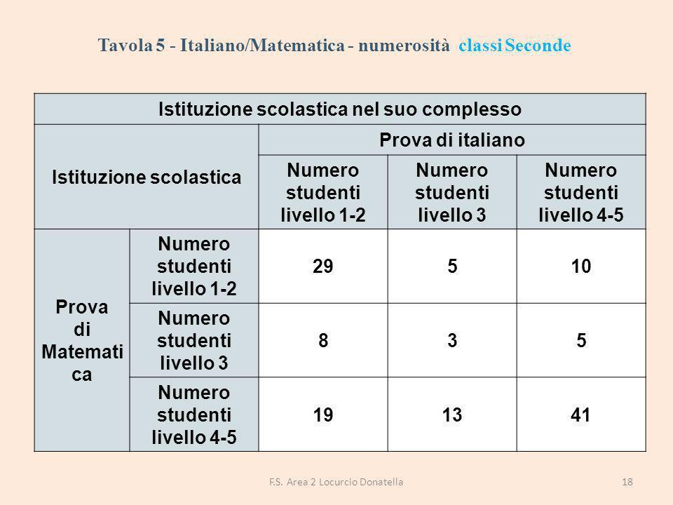Tavola 5 - Italiano/Matematica - numerosità classi Seconde