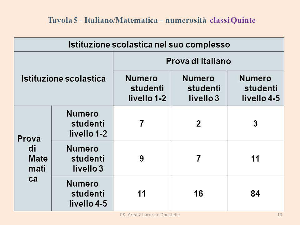 Tavola 5 - Italiano/Matematica – numerosità classi Quinte