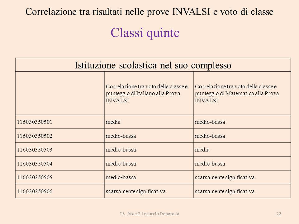 Correlazione tra risultati nelle prove INVALSI e voto di classe