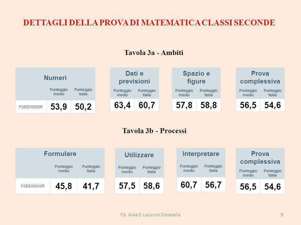 DETTAGLI DELLA PROVA DI MATEMATICA CLASSI SECONDE