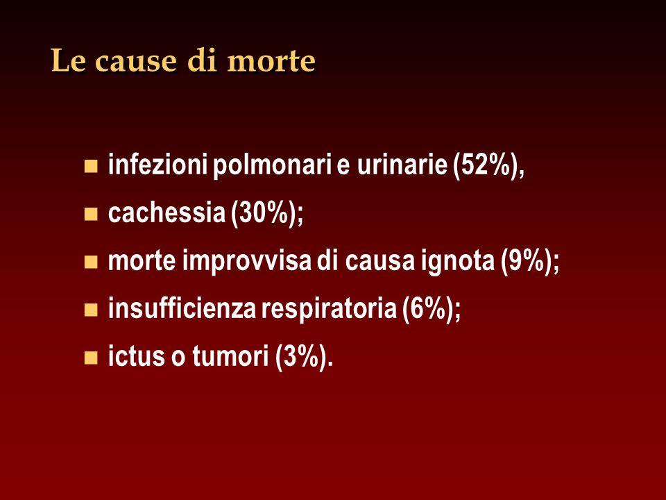 Le cause di morte infezioni polmonari e urinarie (52%),