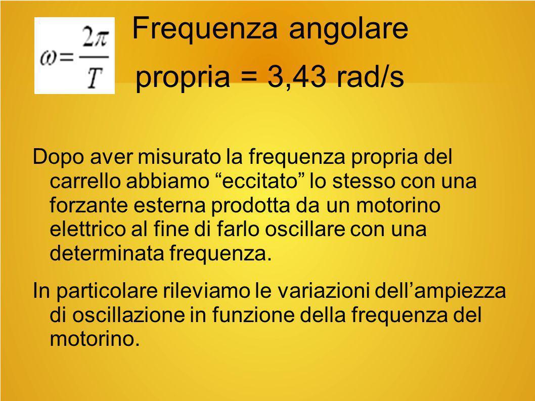 Frequenza angolare propria = 3,43 rad/s