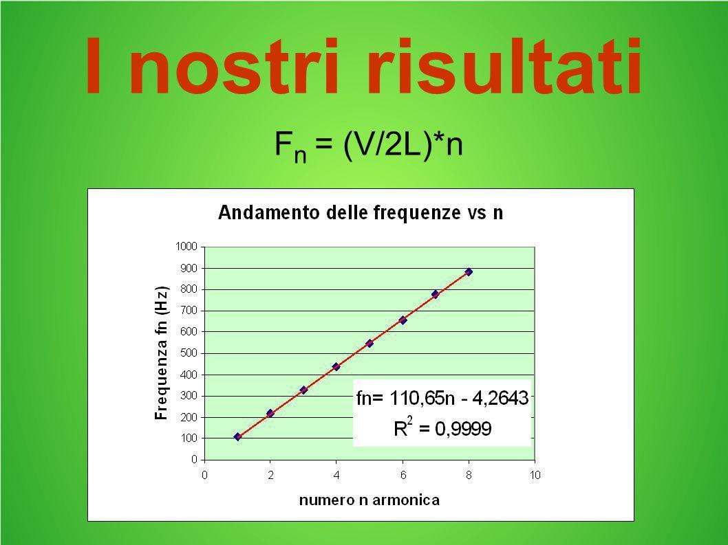 I nostri risultati Fn = (V/2L)*n