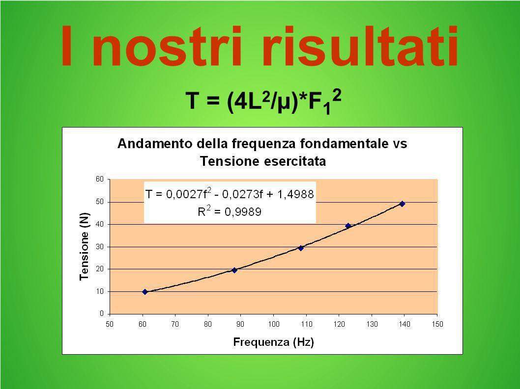 I nostri risultati T = (4L2/µ)*F12