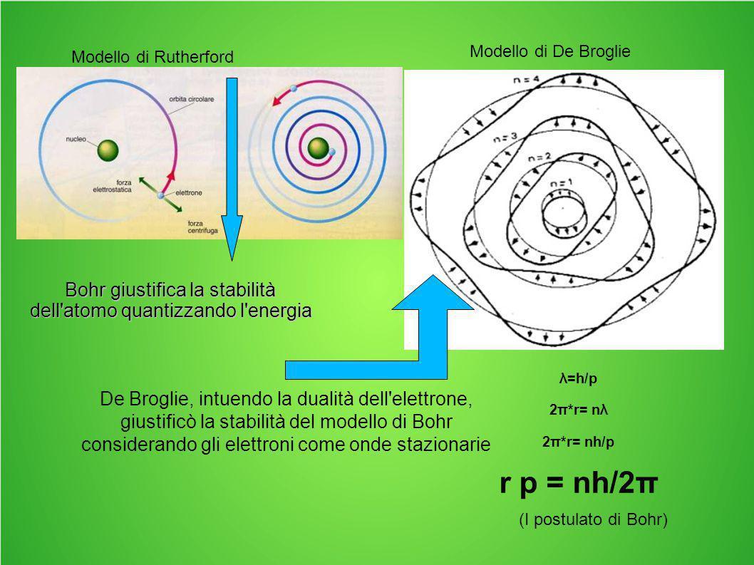 Bohr giustifica la stabilità dell atomo quantizzando l energia