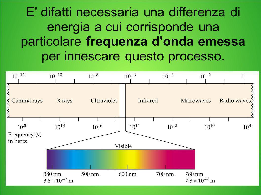 E difatti necessaria una differenza di energia a cui corrisponde una particolare frequenza d onda emessa per innescare questo processo.