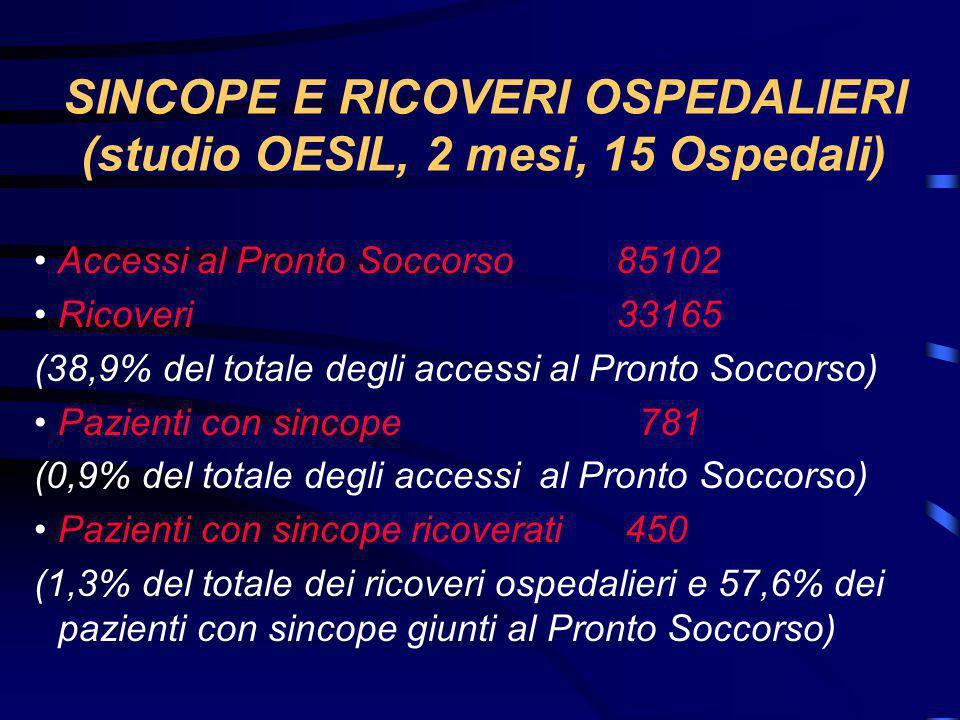 SINCOPE E RICOVERI OSPEDALIERI (studio OESIL, 2 mesi, 15 Ospedali)