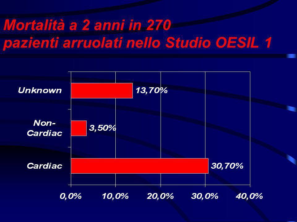 Mortalità a 2 anni in 270 pazienti arruolati nello Studio OESIL 1