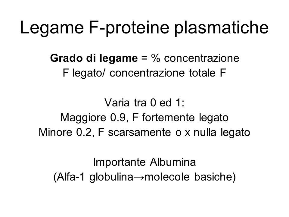 Legame F-proteine plasmatiche