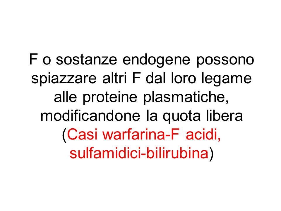 F o sostanze endogene possono spiazzare altri F dal loro legame alle proteine plasmatiche, modificandone la quota libera (Casi warfarina-F acidi, sulfamidici-bilirubina)