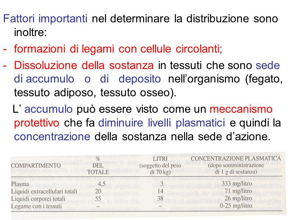 Fattori importanti nel determinare la distribuzione sono inoltre: