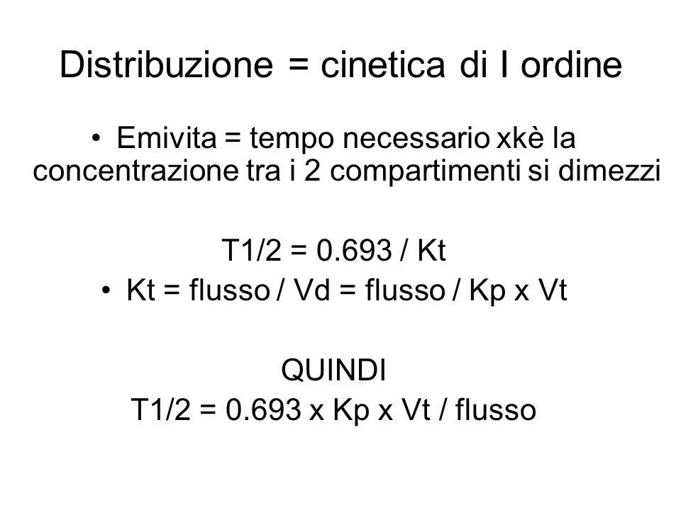 Distribuzione = cinetica di I ordine