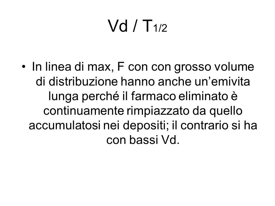 Vd / T1/2