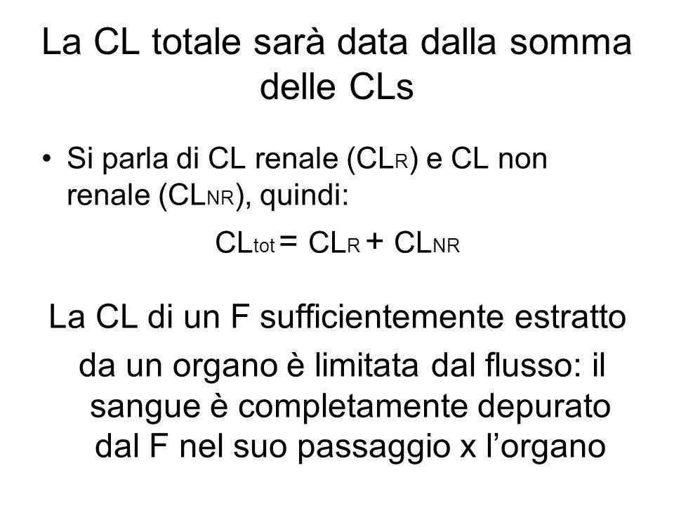 La CL totale sarà data dalla somma delle CLs