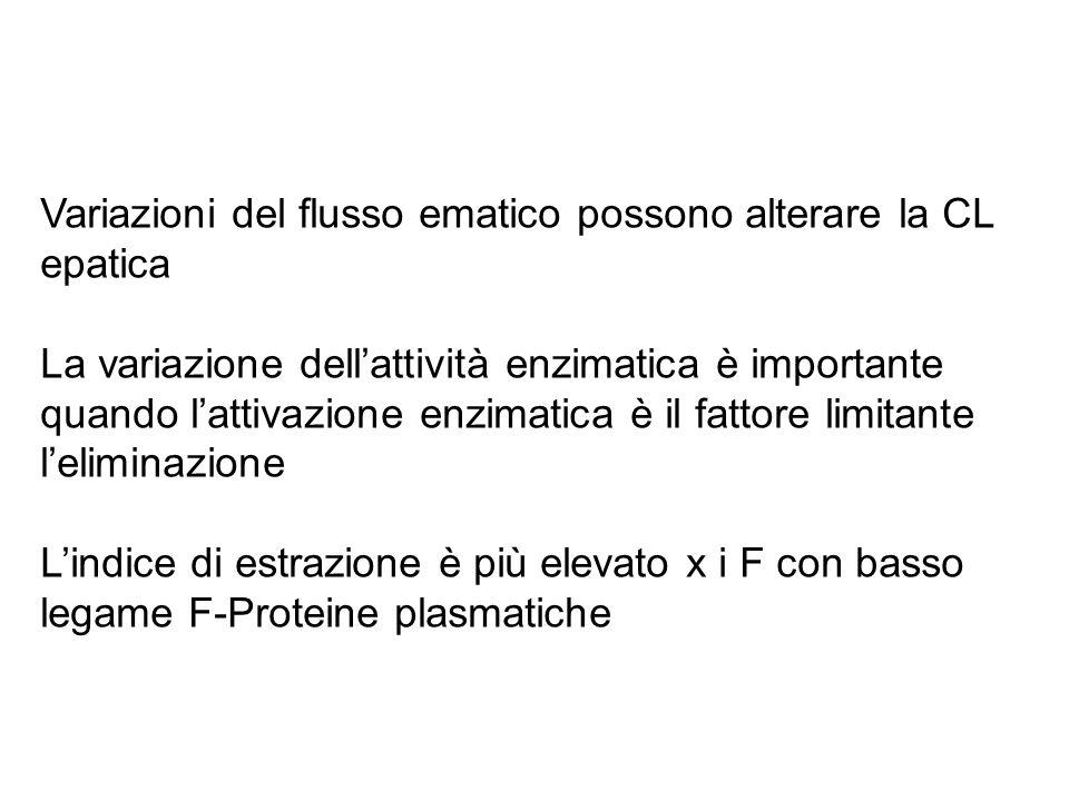 Variazioni del flusso ematico possono alterare la CL epatica