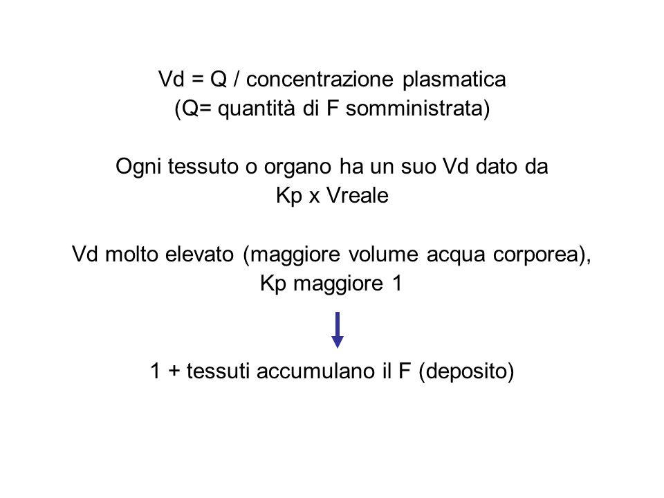 Vd = Q / concentrazione plasmatica (Q= quantità di F somministrata)