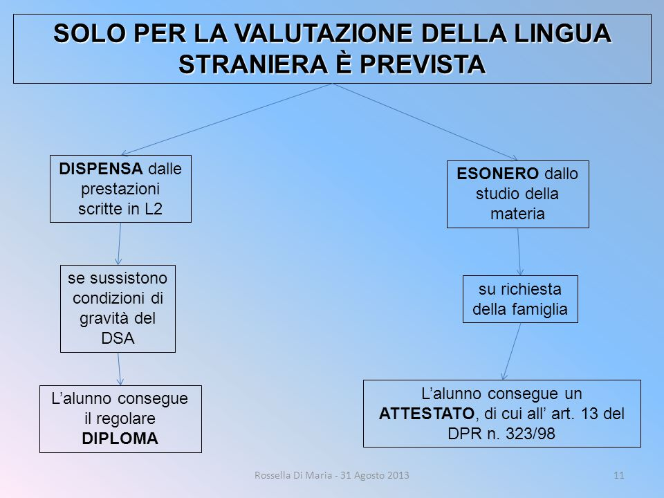 SOLO PER LA VALUTAZIONE DELLA LINGUA STRANIERA È PREVISTA