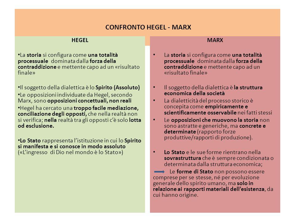 CONFRONTO HEGEL - MARX HEGEL