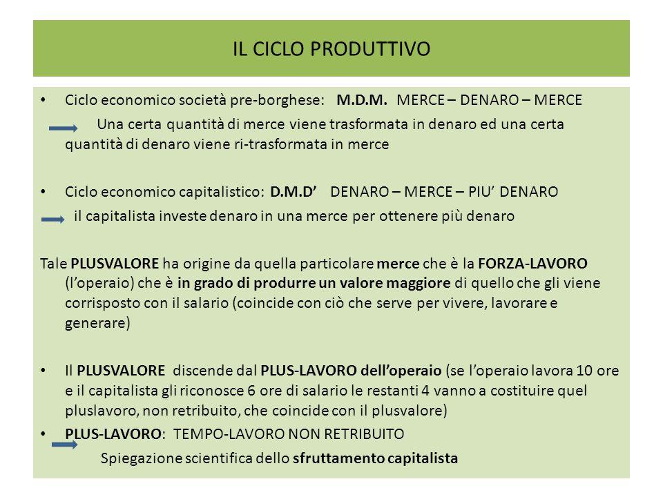 IL CICLO PRODUTTIVO Ciclo economico società pre-borghese: M.D.M. MERCE – DENARO – MERCE.